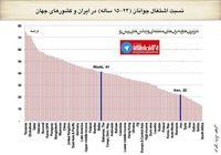 نسبت اشتغال جوانان در ایران و ۱۵۰کشور جهان +نمودار